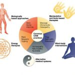 complementary-therapies